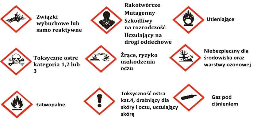 Produkty niebezpieczne